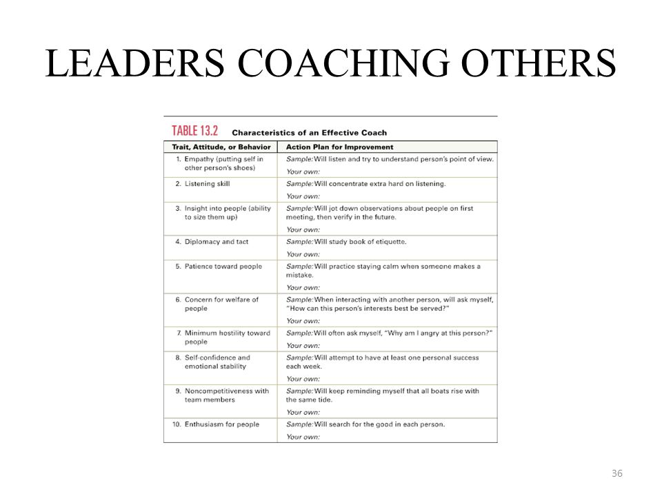 LEADERS COACHING OTHERS