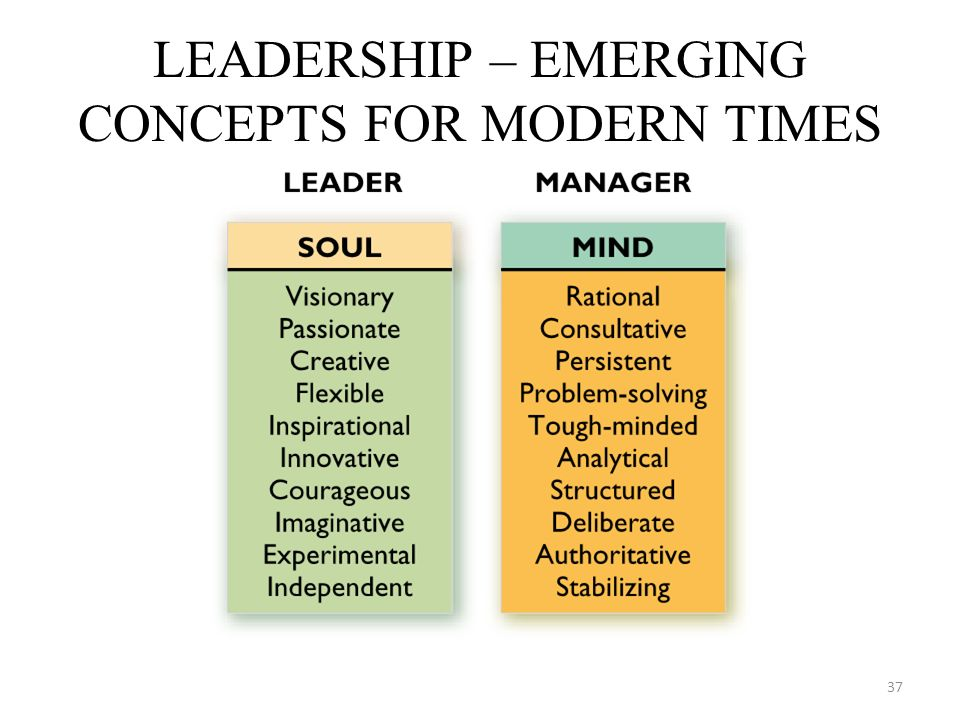 LEADERSHIP – EMERGING CONCEPTS FOR MODERN TIMES