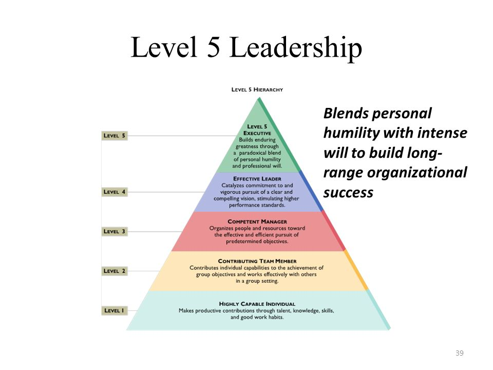 Level 5 Leadership Blends personal humility with intense will to build long-range organizational success.