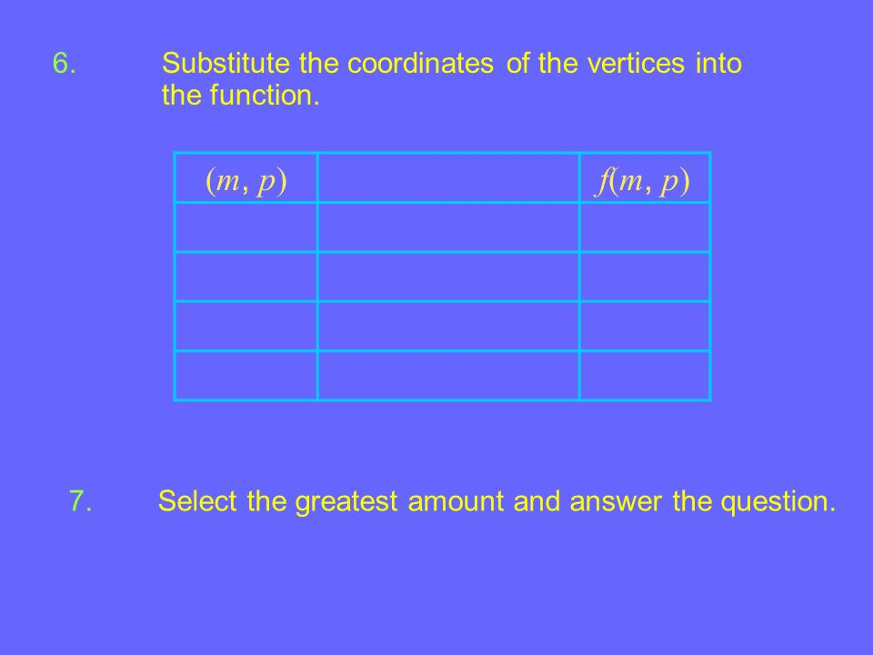 Substitute the coordinates of the vertices into the function.