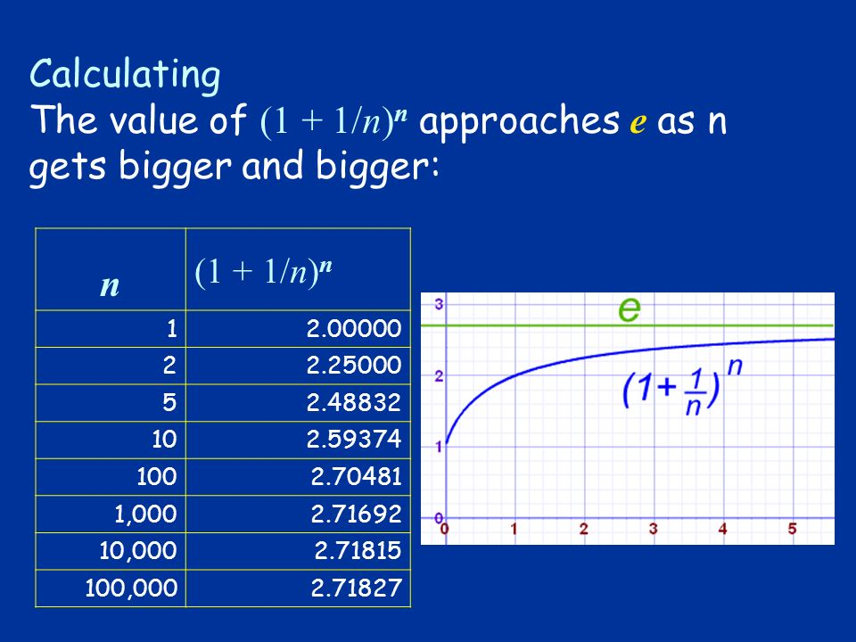 The value of (1 + 1/n)n approaches e as n gets bigger and bigger: n