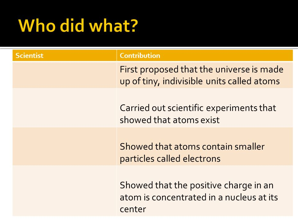 Who did what Scientist. Contribution. First proposed that the universe is made up of tiny, indivisible units called atoms.