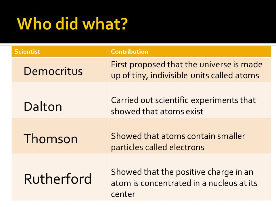 Who did what Rutherford Dalton Thomson Democritus