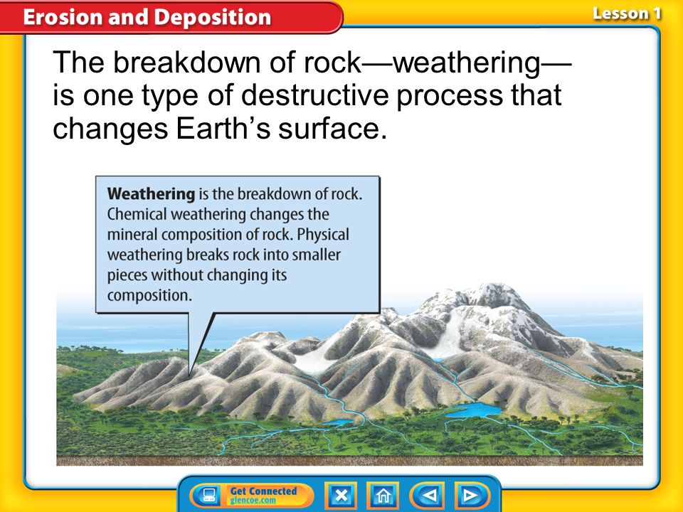 The breakdown of rock—weathering— is one type of destructive process that changes Earth's surface.