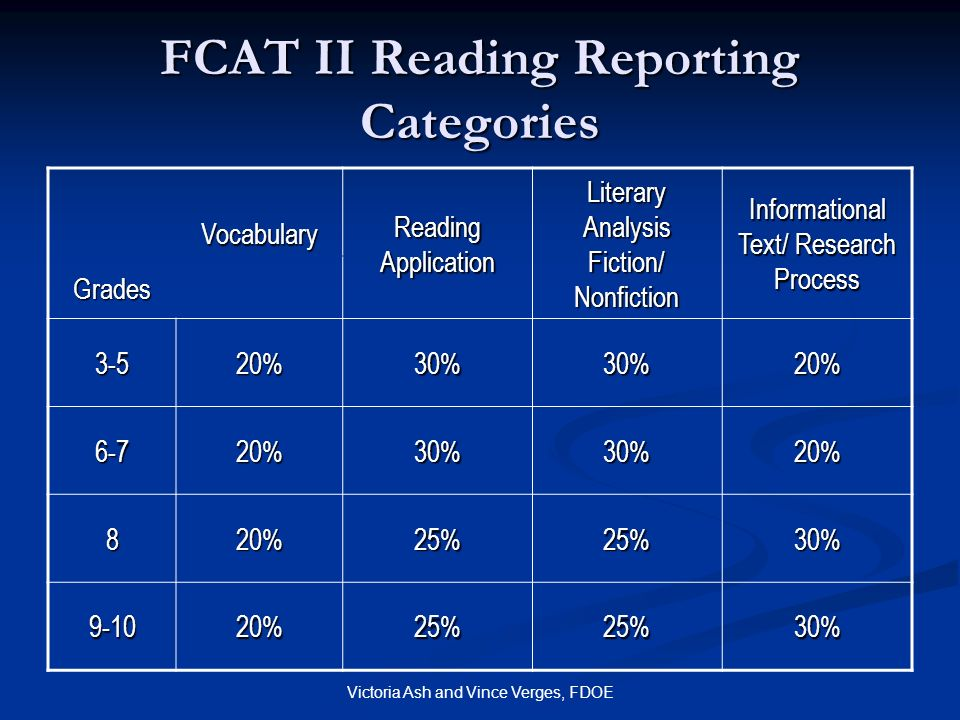 FCAT II Reading Reporting Categories