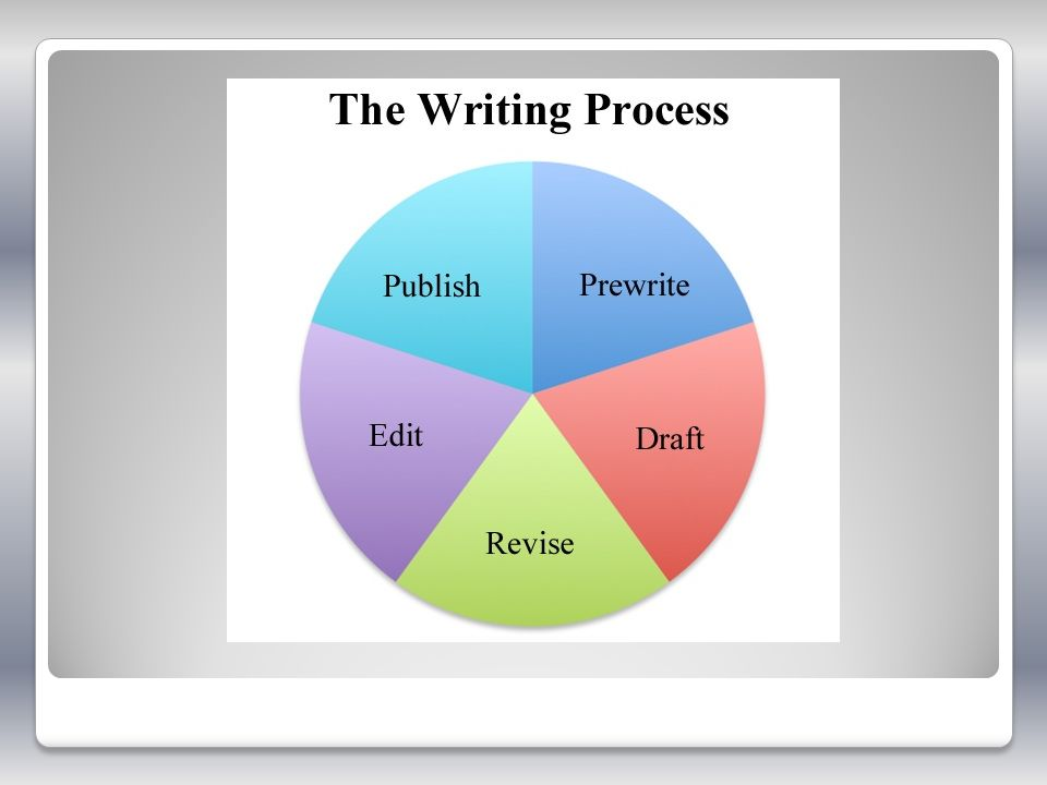 A Return to Writing Process Instruction
