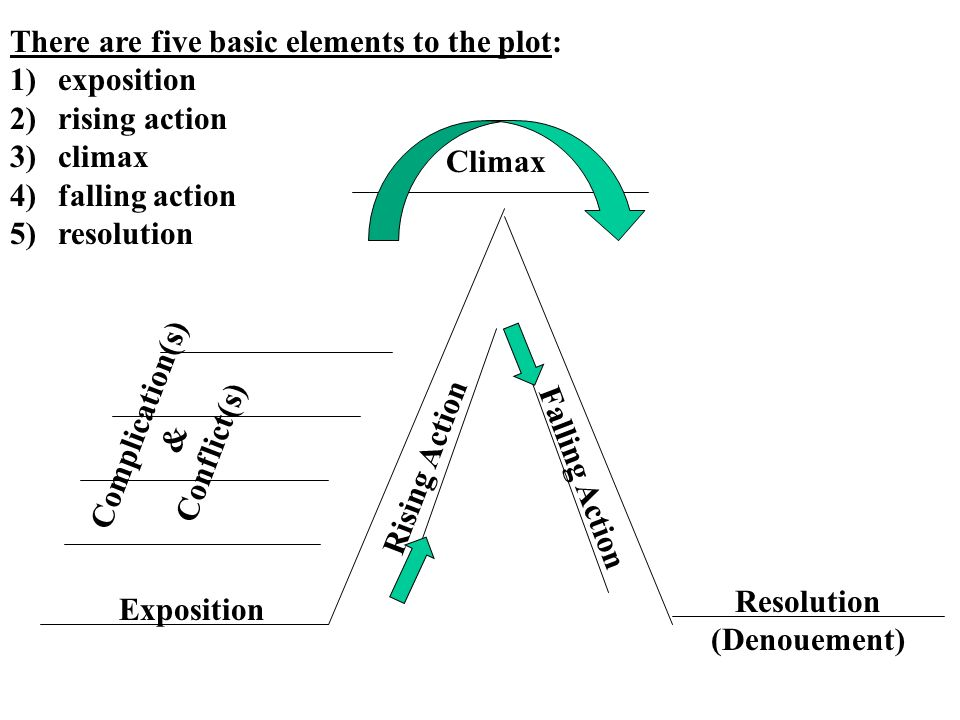 Climax Complication(s) & Conflict(s) Resolution (Denouement)