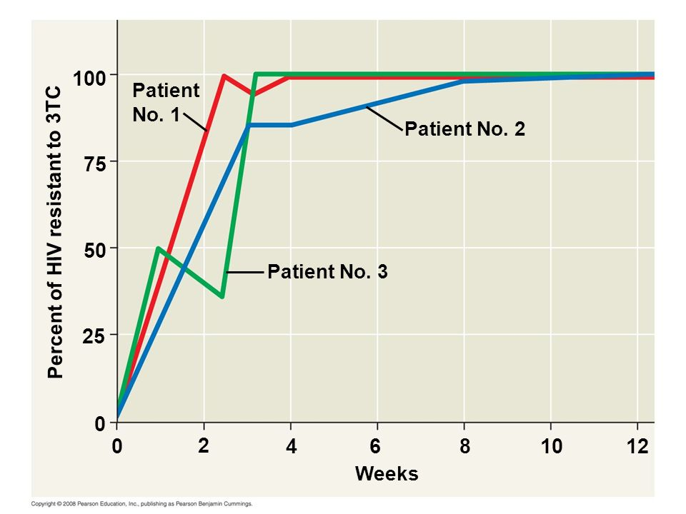 Fig Patient. No. 1. Patient No Percent of HIV resistant to 3TC. 50. Patient No. 3.