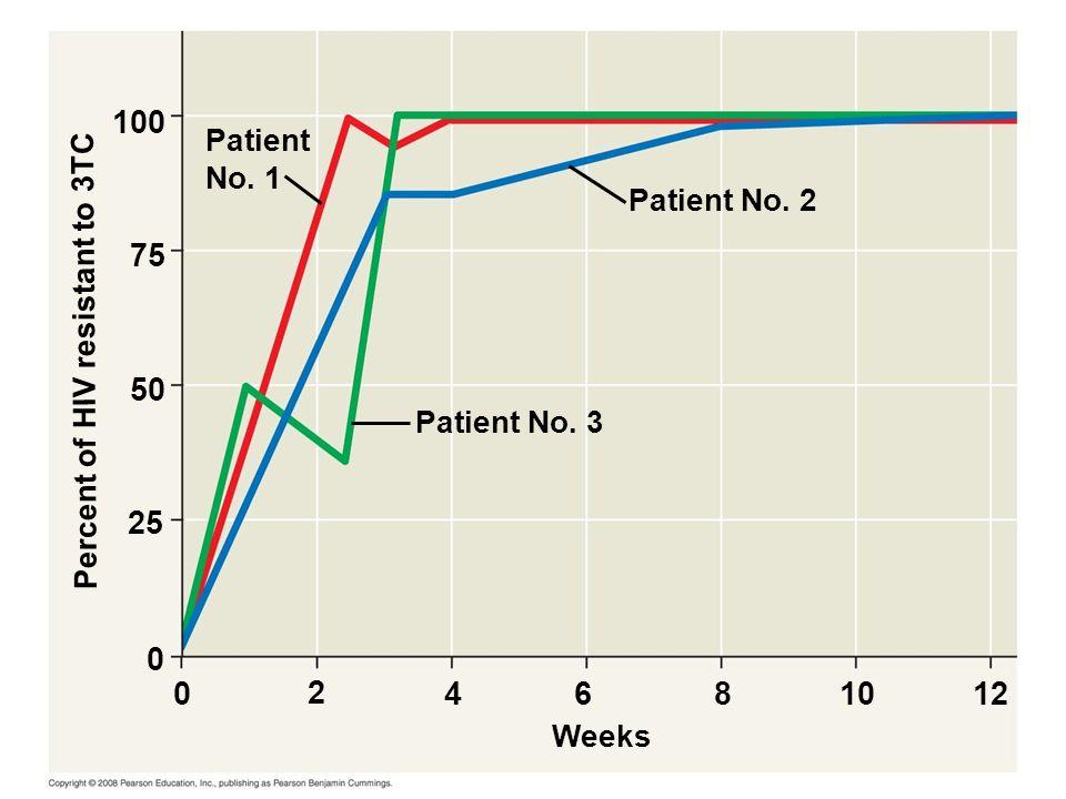 Fig. 22-14 100. Patient. No. 1. Patient No. 2. 75. Percent of HIV resistant to 3TC. 50. Patient No. 3.