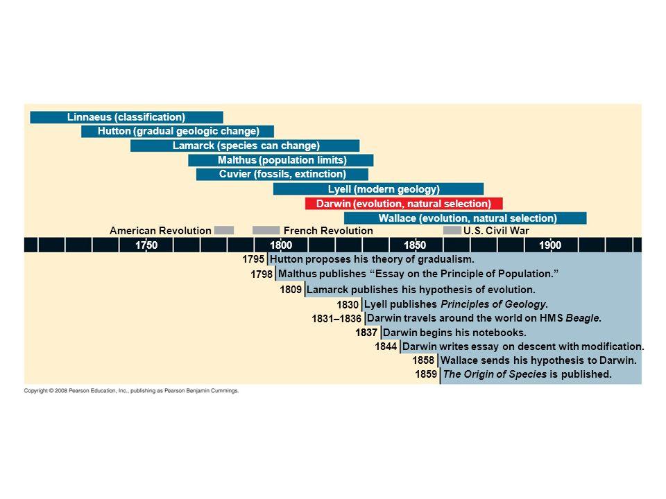 Fig. 22-2 Linnaeus (classification) Hutton (gradual geologic change) Lamarck (species can change)