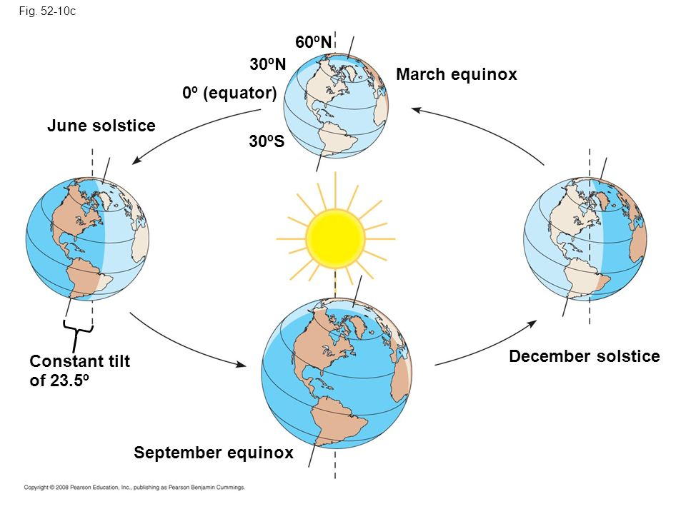 60ºN 30ºN March equinox 0º (equator) June solstice 30ºS