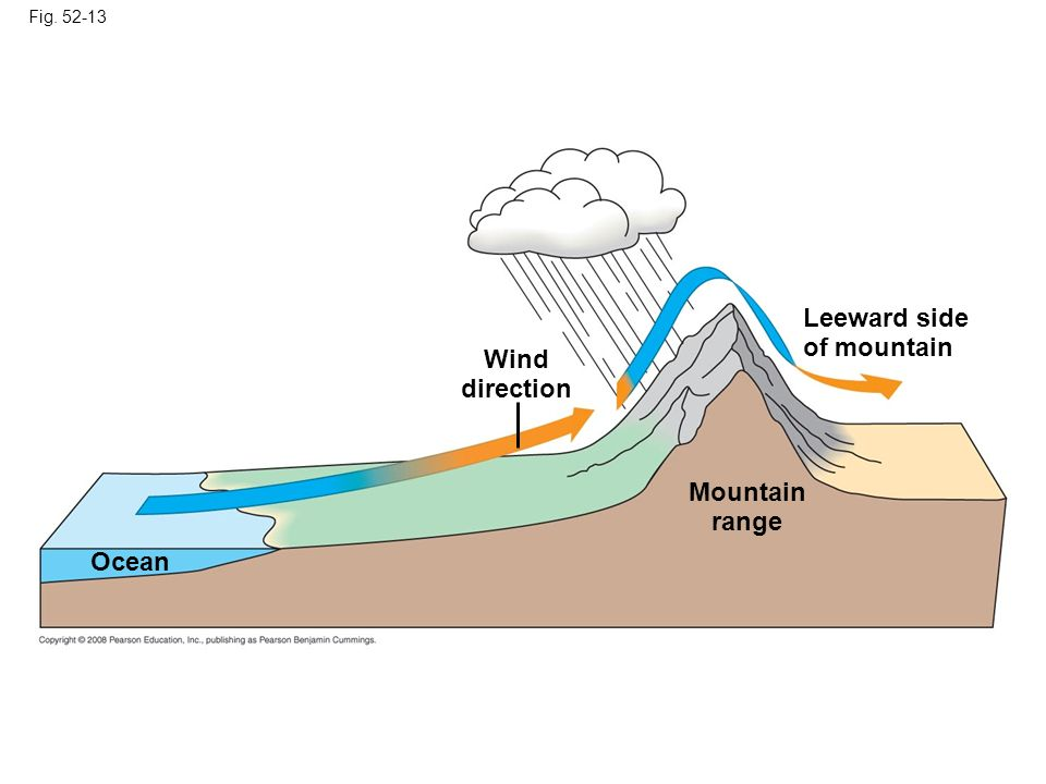 Wind direction Mountain range