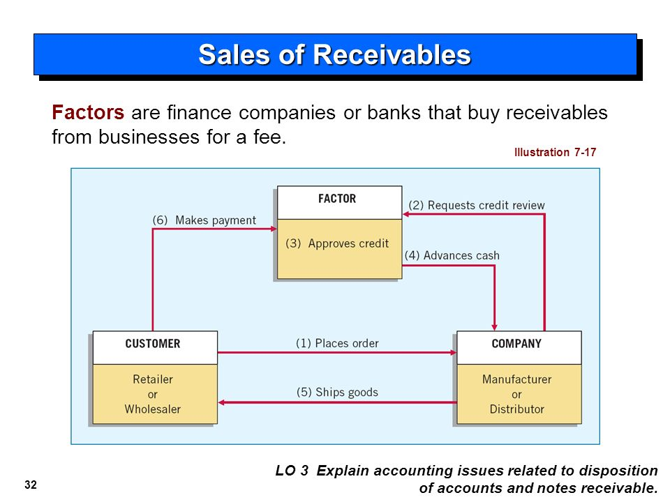 the sale of receivables by a Prepare entries used by a retailer to account for credit card sales trade receivables can be accounts or notes receivable.
