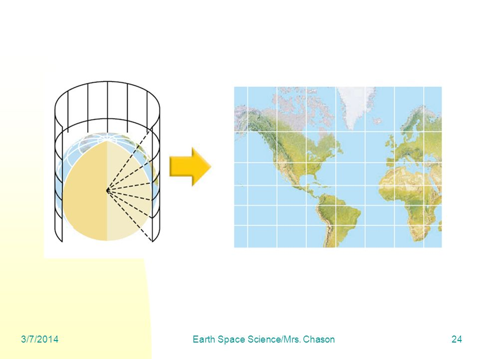Earth Space Science/Mrs. Chason