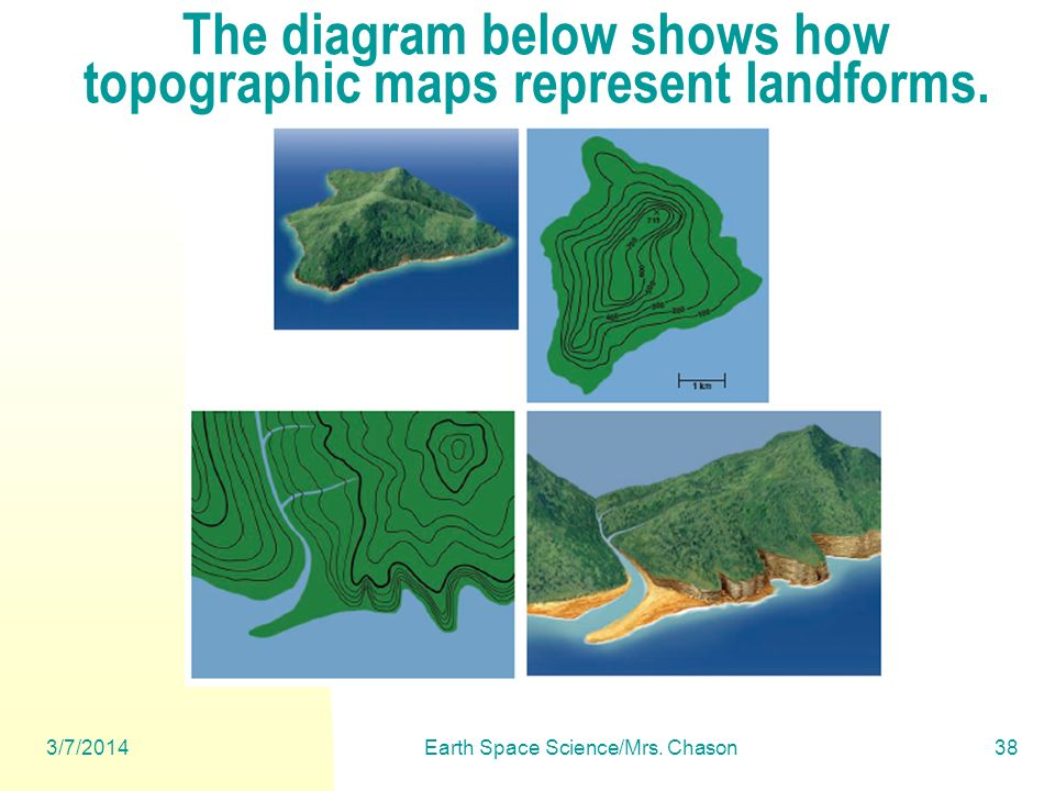 The diagram below shows how topographic maps represent landforms.