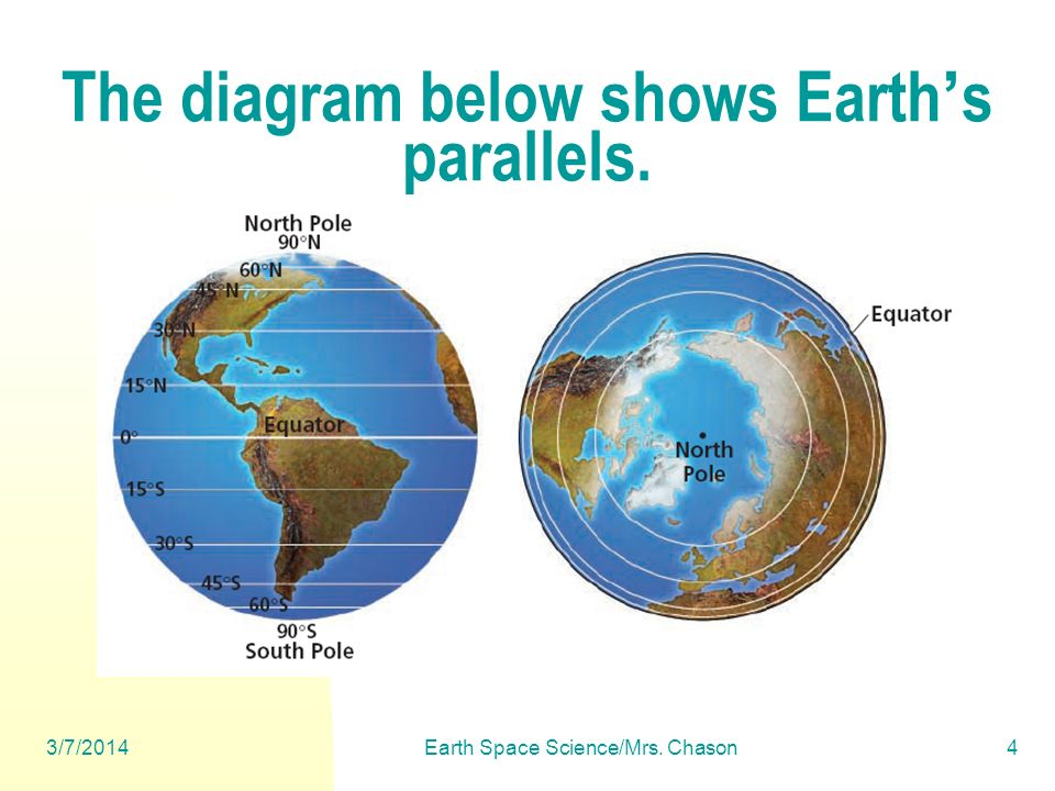 The diagram below shows Earth's parallels.