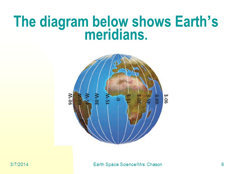The diagram below shows Earth's meridians.