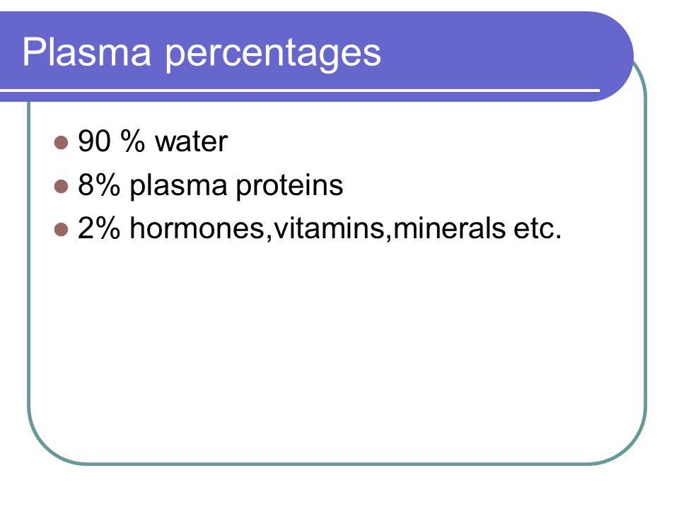 Plasma percentages 90 % water 8% plasma proteins