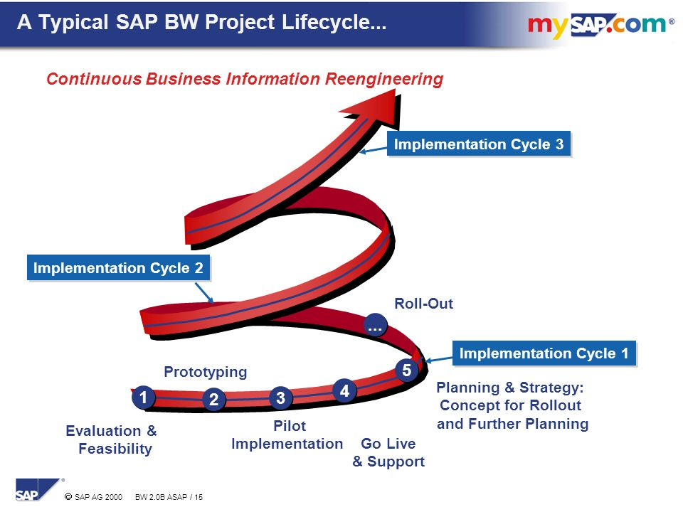 Sap sd fi mm and pp business blueprint document project best malvernweather Gallery