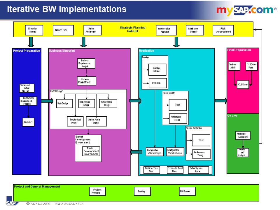 Agenda sap bw project experiences key success factors ppt download 22 iterative bw implementations malvernweather Gallery