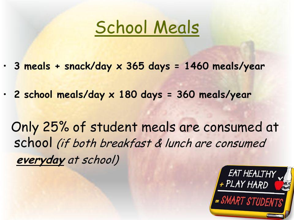 School Meals 3 meals + snack/day x 365 days = 1460 meals/year. 2 school meals/day x 180 days = 360 meals/year.