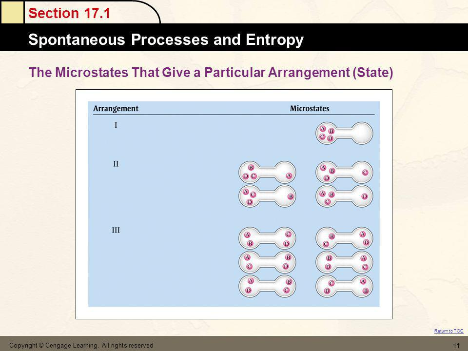 The Microstates That Give a Particular Arrangement (State)