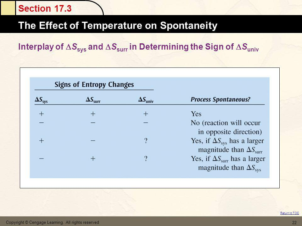 Interplay of Ssys and Ssurr in Determining the Sign of Suniv