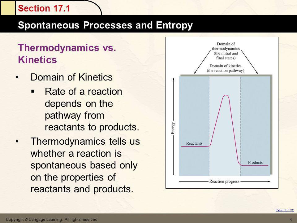 Thermodynamics vs. Kinetics