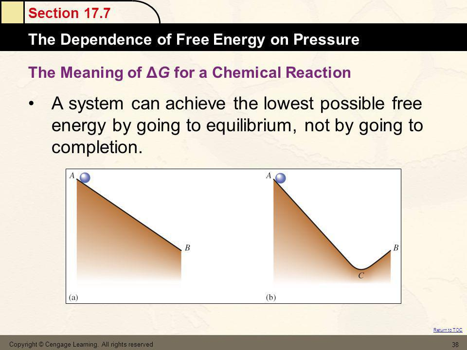 The Meaning of ΔG for a Chemical Reaction