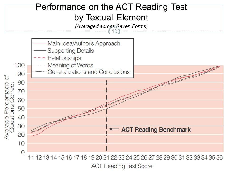 Performance on the ACT Reading Test by Textual Element