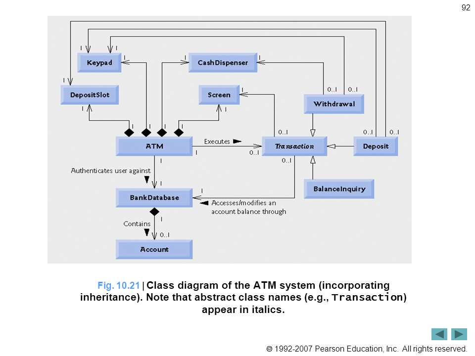 Atm case study chapter 1 10 optional sections ppt video online 1021 class diagram of the atm system incorporating inheritance ccuart Image collections