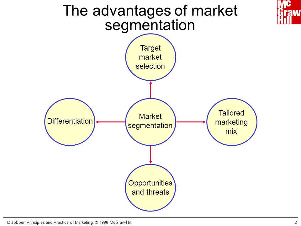 target market selection and positioning strategy Market segmentation, targeting, and positioning - discuss four basic strategies for reaching target markets  selecting a target market  selecting a target market  target market: specific segment of consumers most likely to  | powerpoint ppt presentation | free to view.