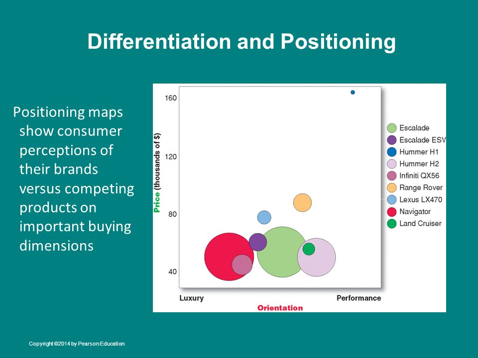 positioning and differentiation strategies Your differentiation and positioning is all about impact and having potential  customers say wow, i must have that these 6 questions will help you build a  great.