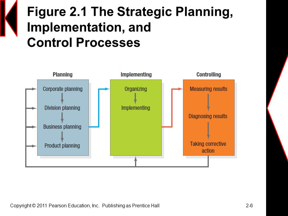 two levels of control strategic and Kenya national strategy for the prevention and control of   it is also aligned to the functional assignments between the two levels of.