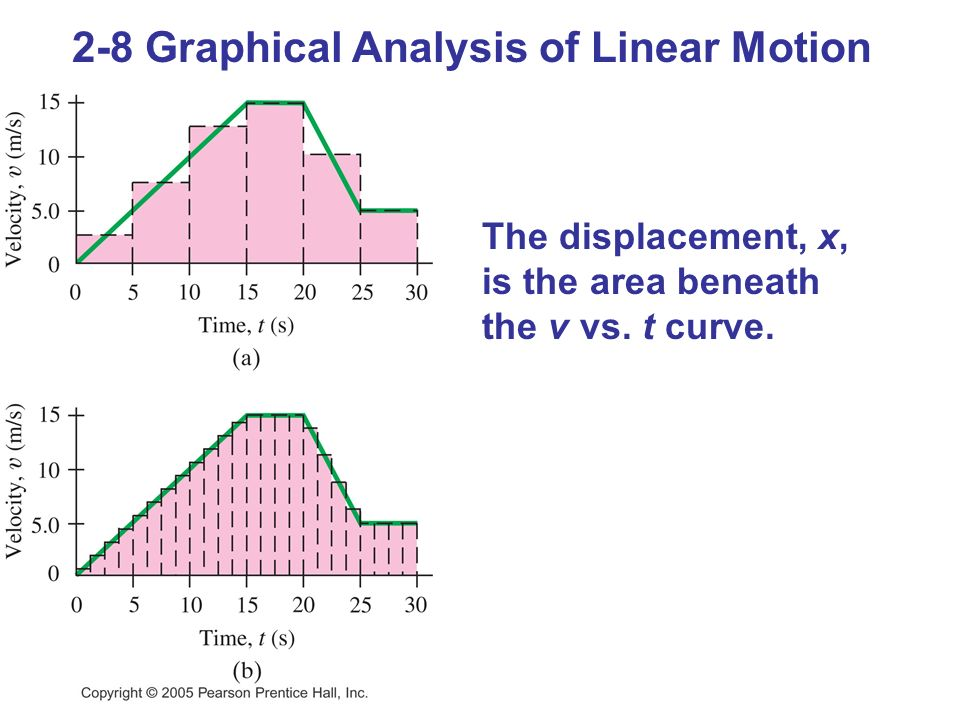 2-8 Graphical Analysis of Linear Motion