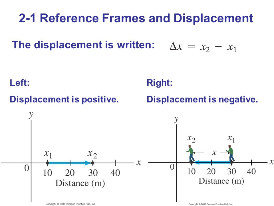 2-1 Reference Frames and Displacement