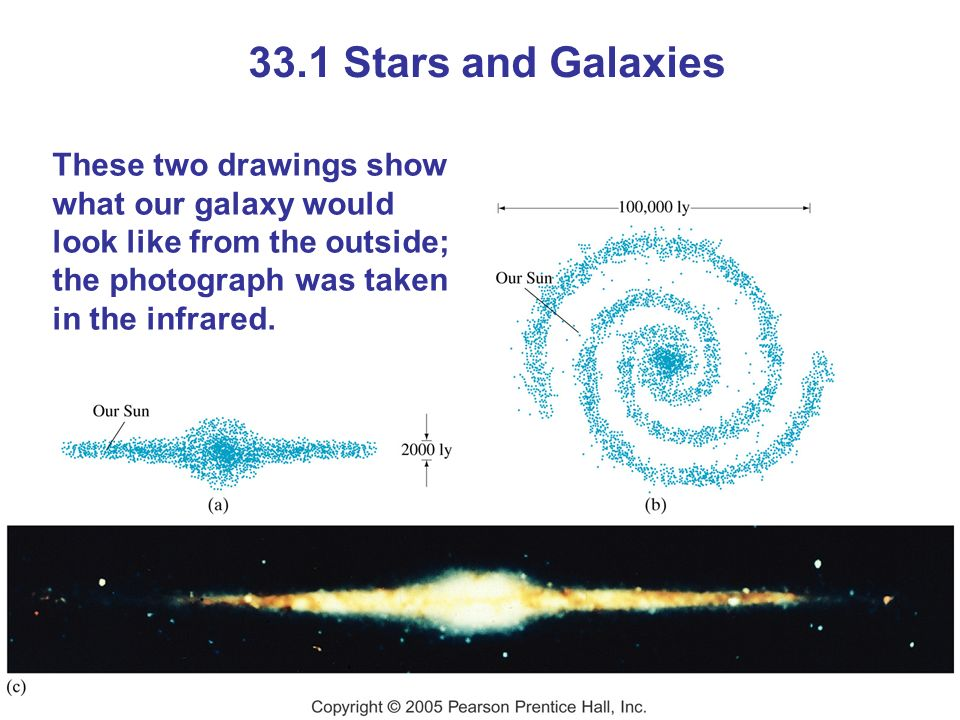 33.1 Stars and Galaxies These two drawings show what our galaxy would look like from the outside; the photograph was taken in the infrared.
