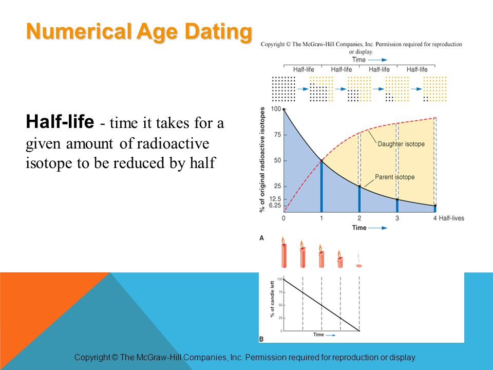 Compare and contrast absolute and relative age hookup techniques
