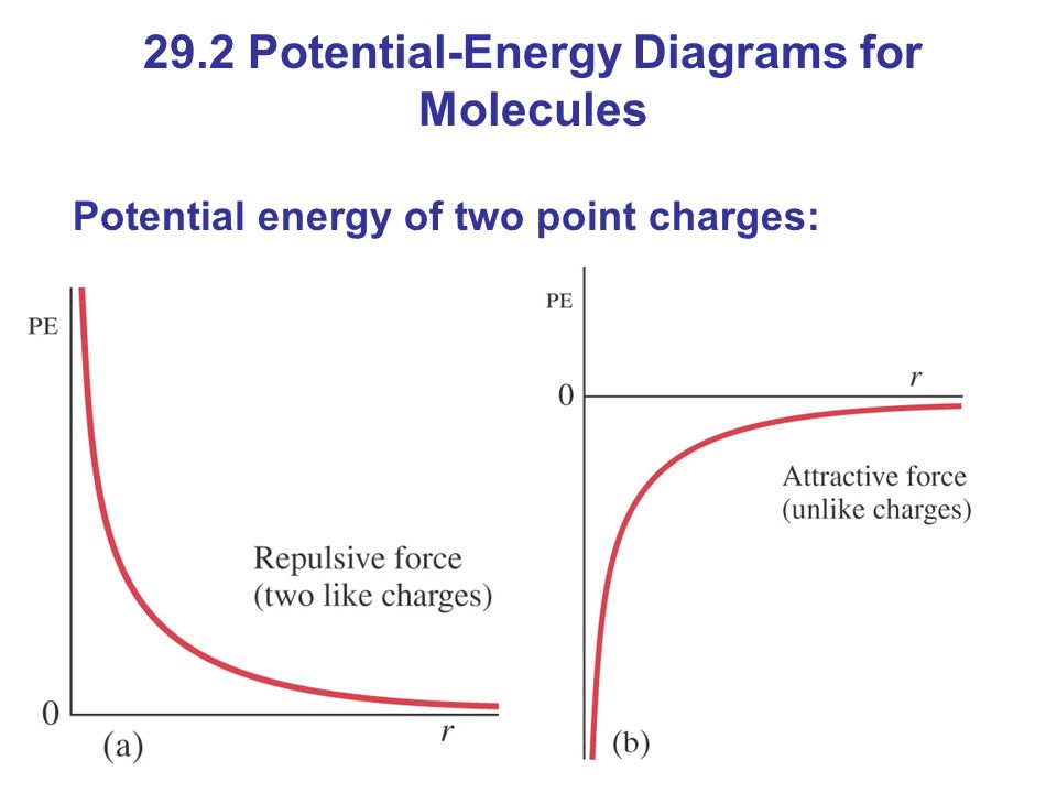 29.2 Potential-Energy Diagrams for Molecules
