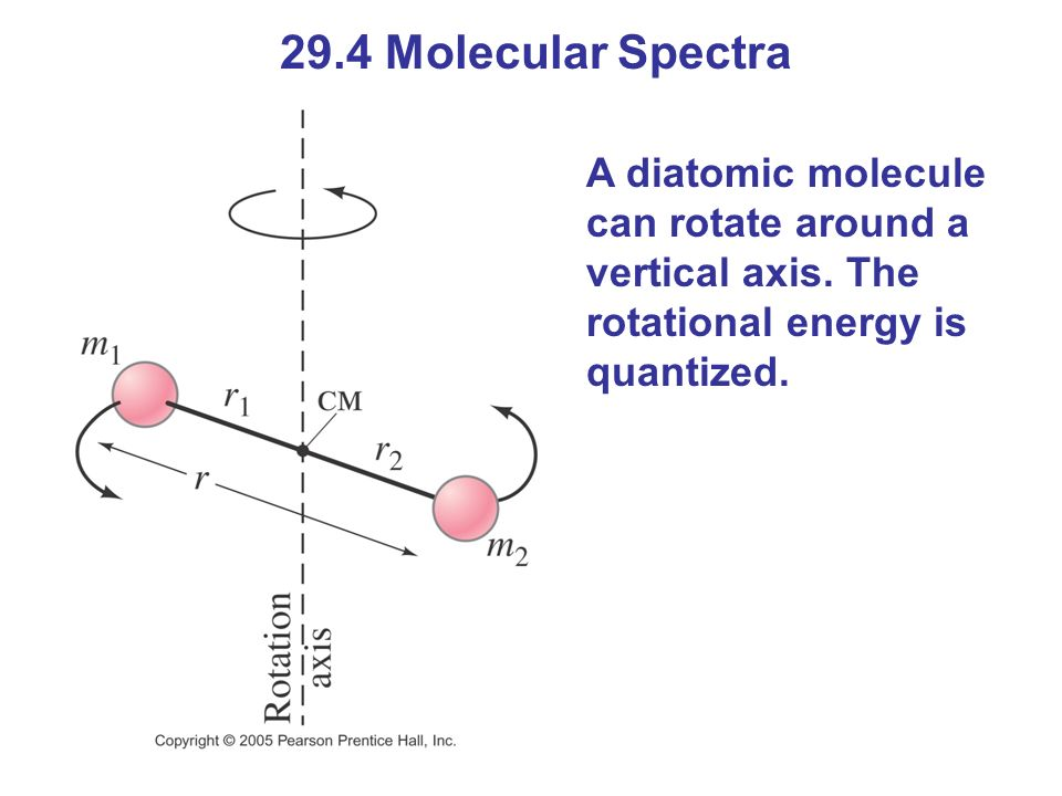 29.4 Molecular Spectra A diatomic molecule can rotate around a vertical axis.