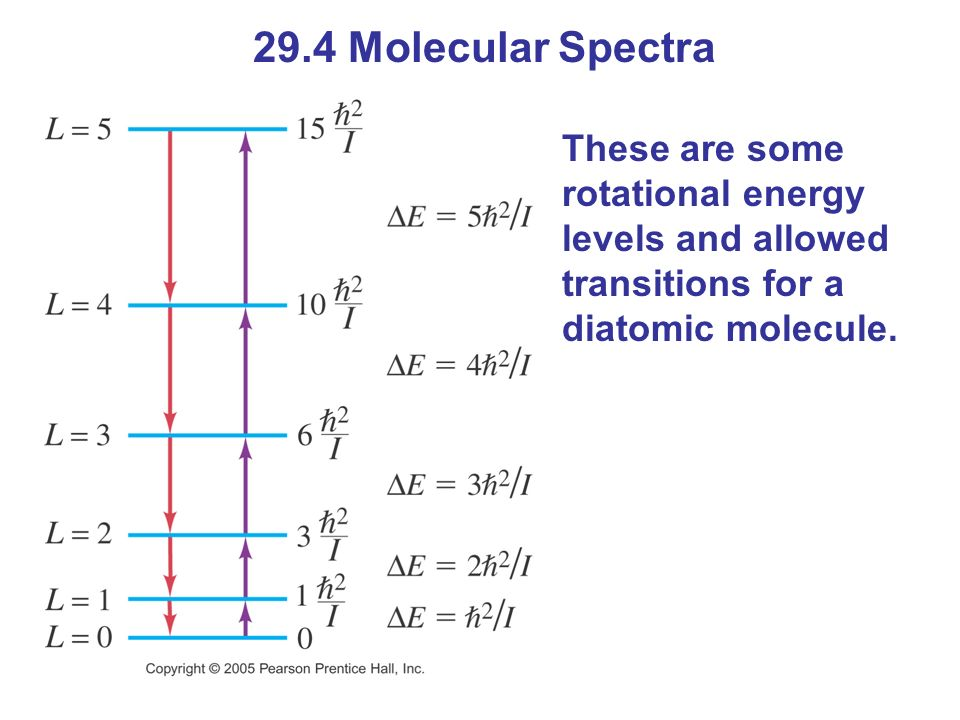 29.4 Molecular Spectra These are some rotational energy levels and allowed transitions for a diatomic molecule.