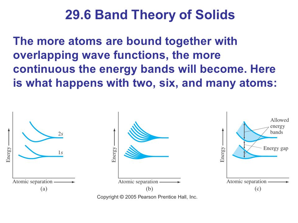 29.6 Band Theory of Solids