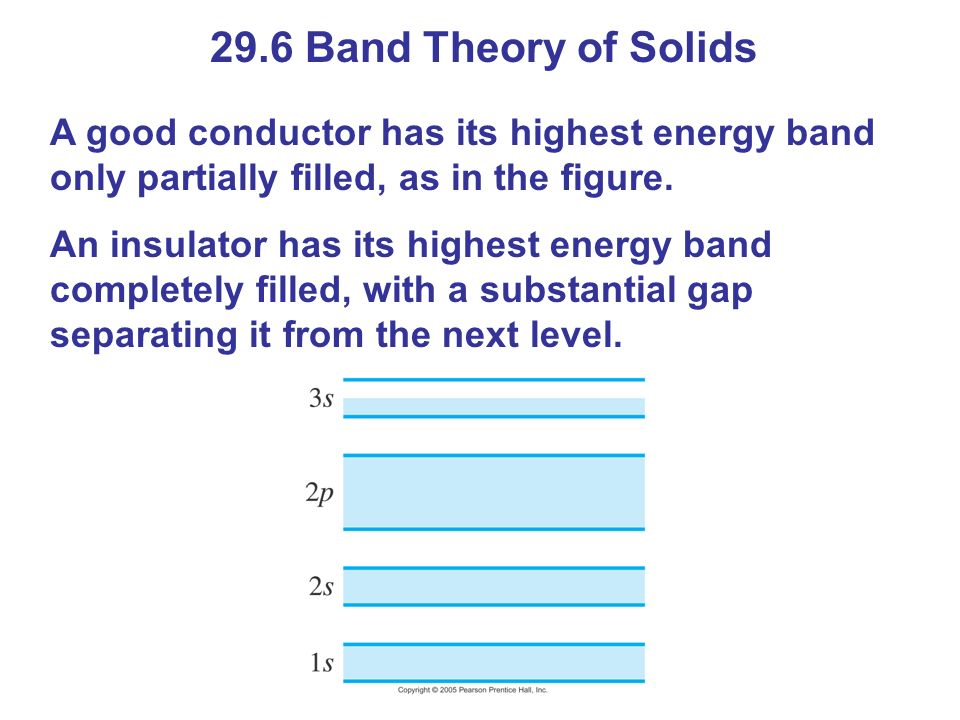29.6 Band Theory of Solids A good conductor has its highest energy band only partially filled, as in the figure.