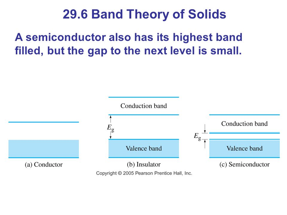 29.6 Band Theory of Solids A semiconductor also has its highest band filled, but the gap to the next level is small.