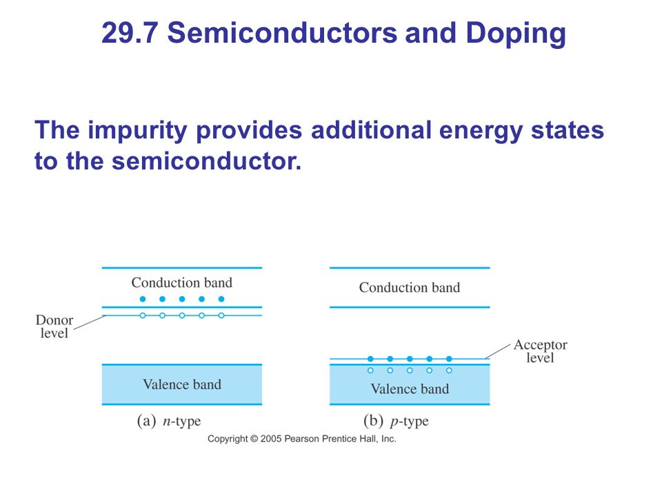 29.7 Semiconductors and Doping