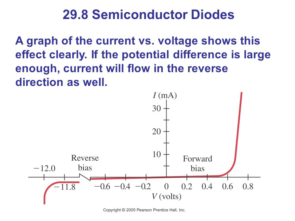 29.8 Semiconductor Diodes