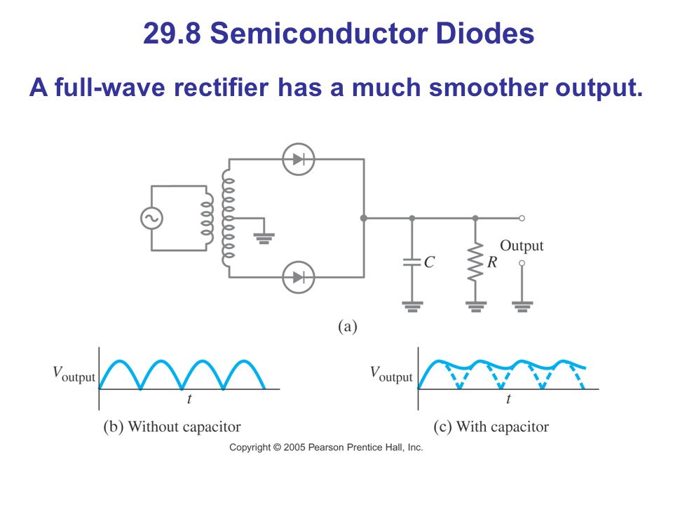 29.8 Semiconductor Diodes A full-wave rectifier has a much smoother output.