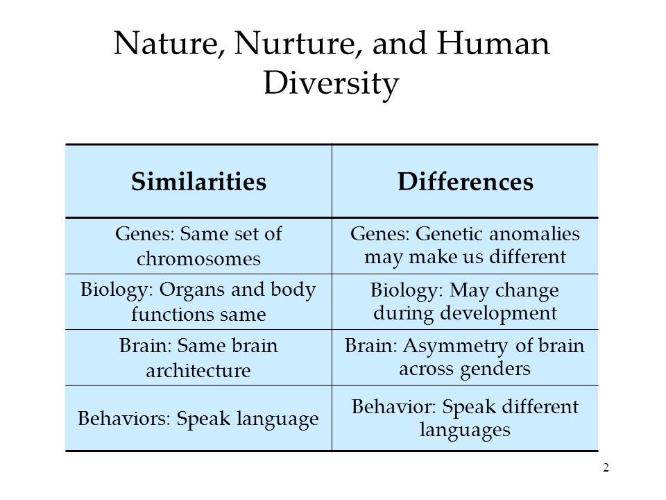 Nature, Nurture, and Human Diversity