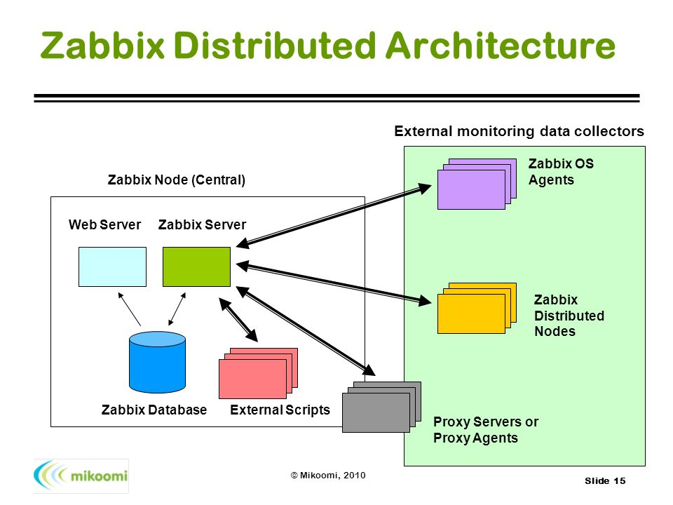 Zabbix Distributed Architecture
