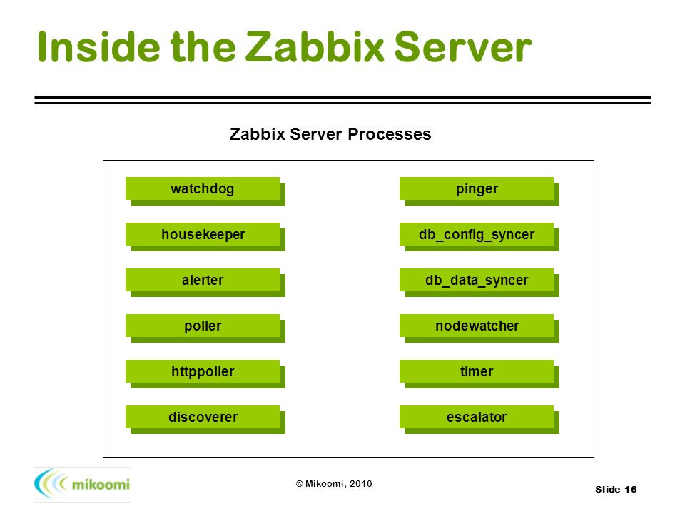 Inside the Zabbix Server